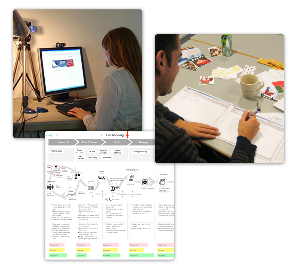 User testing in lab, Participatory design, User journey map